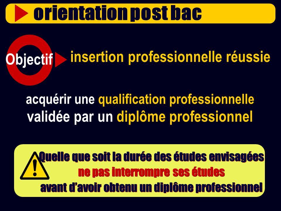 U n i v e r s i t é L1 LICENCE GENERALE M1 MASTER M2 MASTER PRO PARCOURS QUALIFIANT & DIPLÔMANT PARCOURS QUALIFIANT & DIPLÔMANT Si arrêt en L3 PARCOURS INCOMPLET Acquérir une qualification validée par un diplôme professionnel Exemple de luniversité Acquérir une qualification validée par un diplôme professionnel Exemple de luniversité L2 LICENCE GENERALE L3 LICENCE GENERALE LICENCE PRO