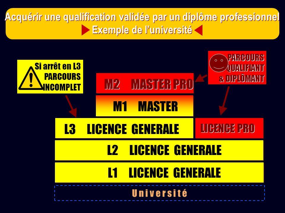 U n i v e r s i t é L1 LICENCE GENERALE M1 MASTER M2 MASTER PRO PARCOURS QUALIFIANT & DIPLÔMANT PARCOURS QUALIFIANT & DIPLÔMANT Si arrêt en L3 PARCOUR