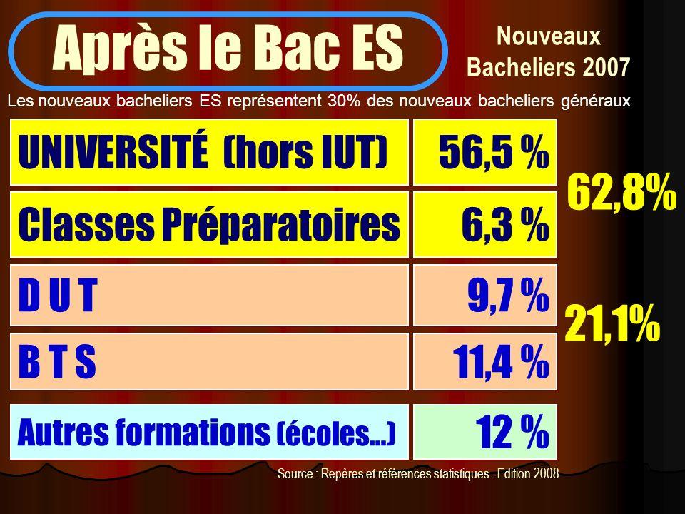Nouveaux Bacheliers 2007 Après le Bac ES UNIVERSITÉ (hors IUT) 56,5 % Classes Préparatoires D U T B T S 6,3 % 9,7 % 11,4 % 62,8% 21,1% Autres formatio