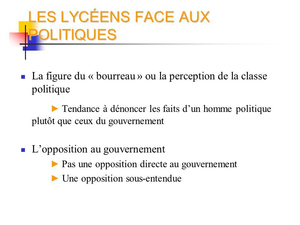 LES LYCÉENS FACE AUX POLITIQUES La figure du « bourreau » ou la perception de la classe politique Tendance à dénoncer les faits dun homme politique pl