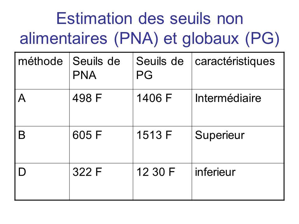 Estimation des seuils non alimentaires (PNA) et globaux (PG) méthodeSeuils de PNA Seuils de PG caractéristiques A498 F1406 FIntermédiaire B605 F1513 F