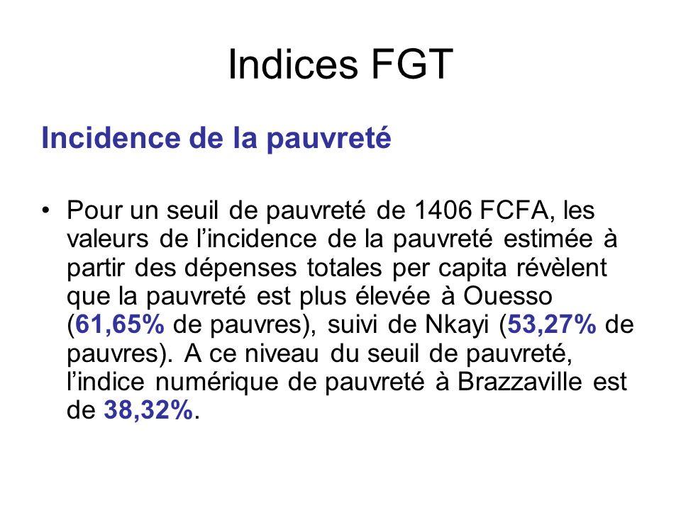 Indices FGT Incidence de la pauvreté Pour un seuil de pauvreté de 1406 FCFA, les valeurs de lincidence de la pauvreté estimée à partir des dépenses to