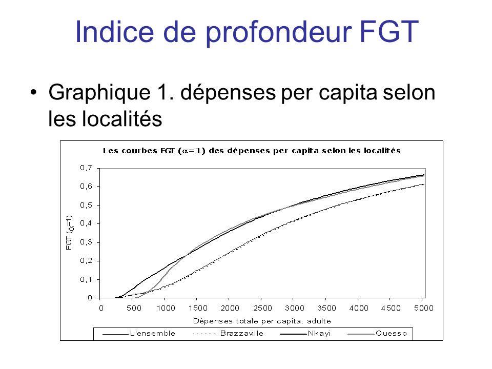 Indice de profondeur FGT Graphique 1. dépenses per capita selon les localités