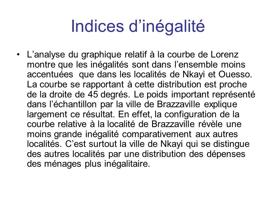 Indices dinégalité Lanalyse du graphique relatif à la courbe de Lorenz montre que les inégalités sont dans lensemble moins accentuées que dans les loc