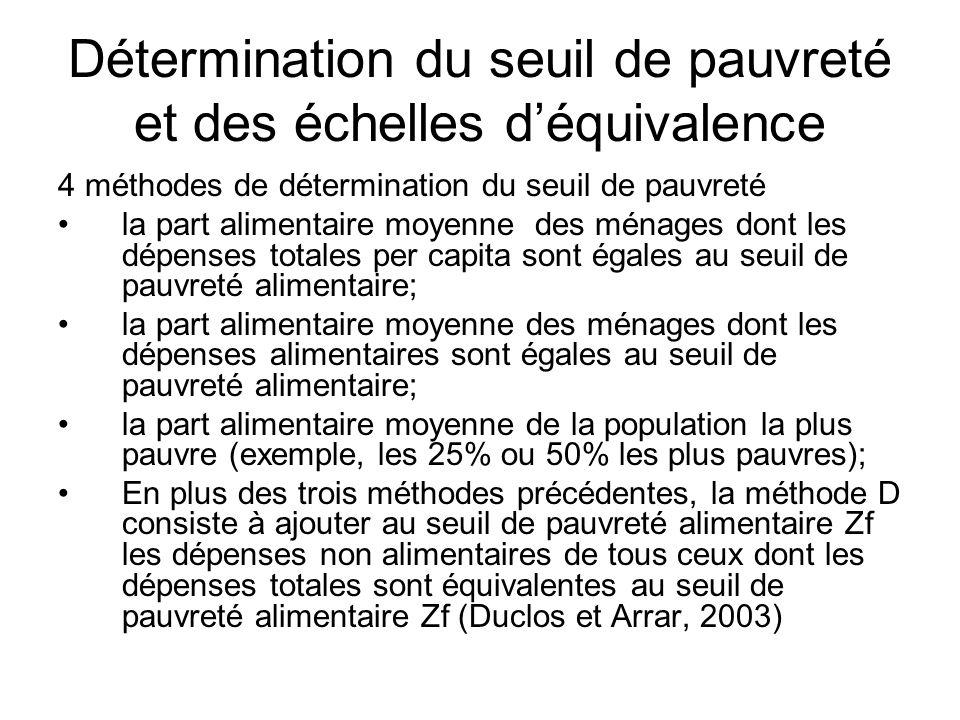 Détermination du seuil de pauvreté et des échelles déquivalence 4 méthodes de détermination du seuil de pauvreté la part alimentaire moyenne des ménag