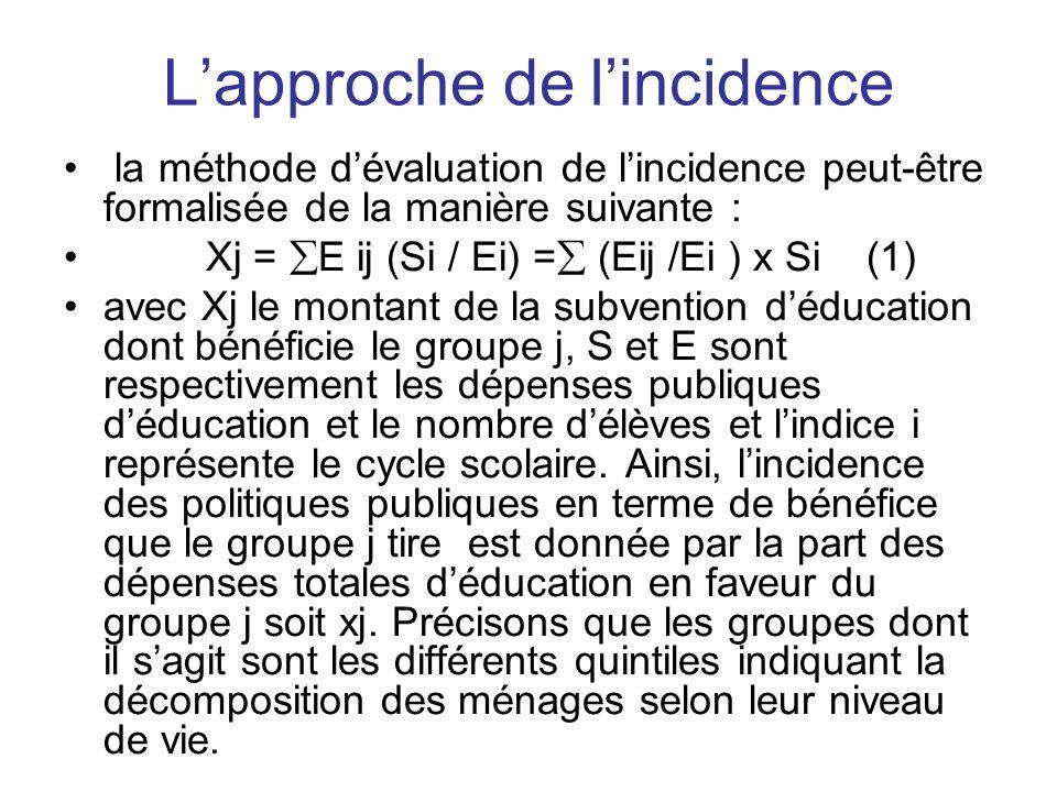 Lapproche de lincidence la méthode dévaluation de lincidence peut-être formalisée de la manière suivante : Xj = E ij (Si / Ei) = (Eij /Ei ) x Si (1) a