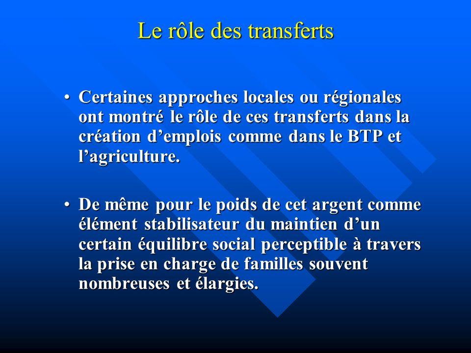 Le rôle des transferts Certaines approches locales ou régionales ont montré le rôle de ces transferts dans la création demplois comme dans le BTP et l