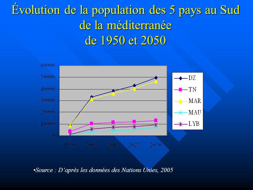 Évolution de la population des 5 pays au Sud de la méditerranée de 1950 et 2050 Source : Daprès les données des Nations Unies, 2005