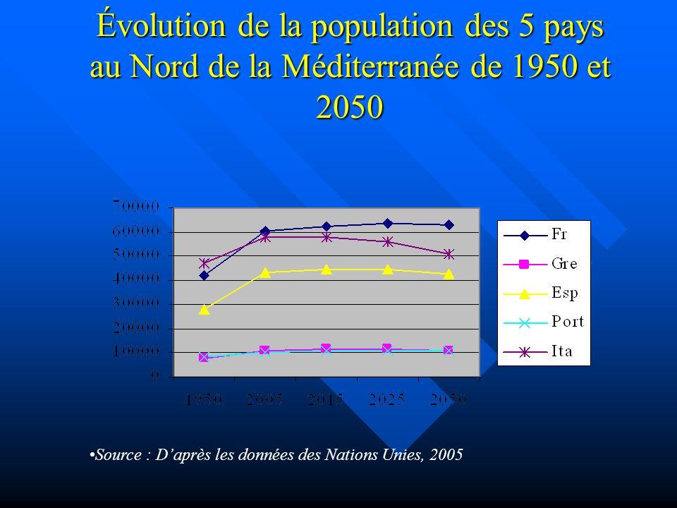 Évolution de la population des 5 pays au Nord de la Méditerranée de 1950 et 2050 Source : Daprès les données des Nations Unies, 2005