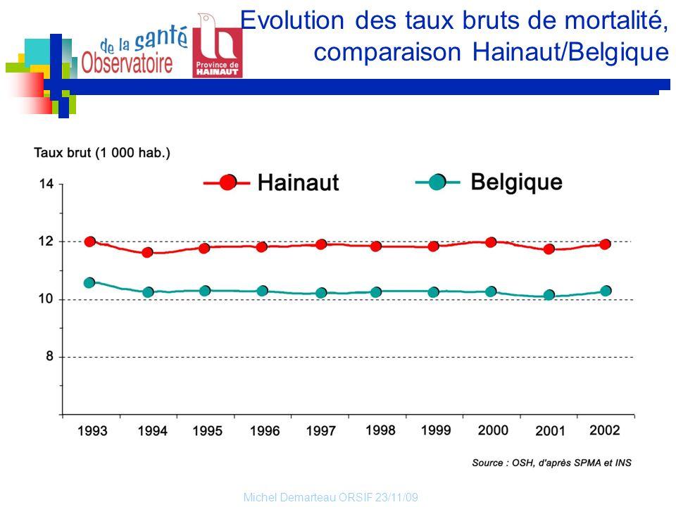 Michel Demarteau ORSIF 23/11/09 Evolution des taux bruts de mortalité, comparaison Hainaut/Belgique