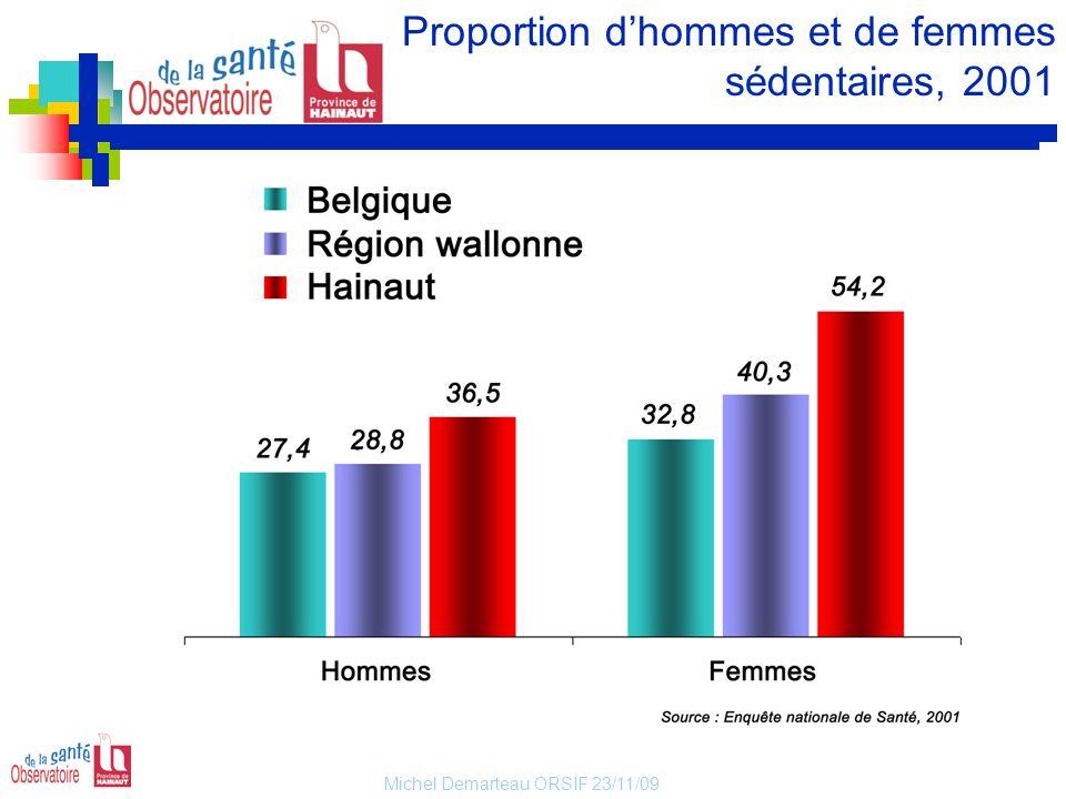 Michel Demarteau ORSIF 23/11/09 Proportion dhommes et de femmes sédentaires, 2001