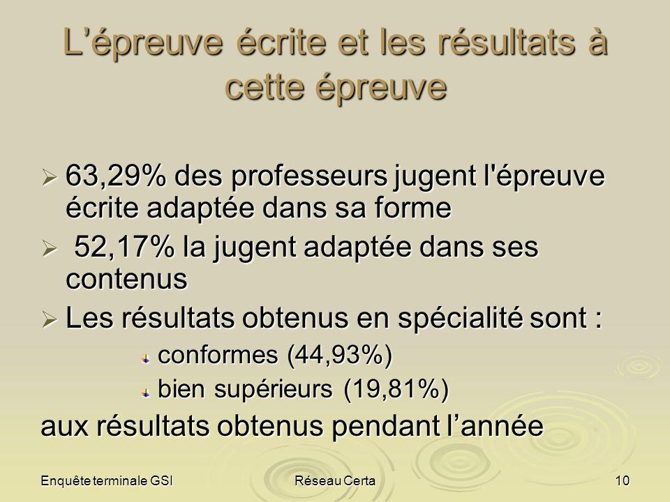 Enquête terminale GSIRéseau Certa10 Lépreuve écrite et les résultats à cette épreuve 63,29% des professeurs jugent l'épreuve écrite adaptée dans sa fo