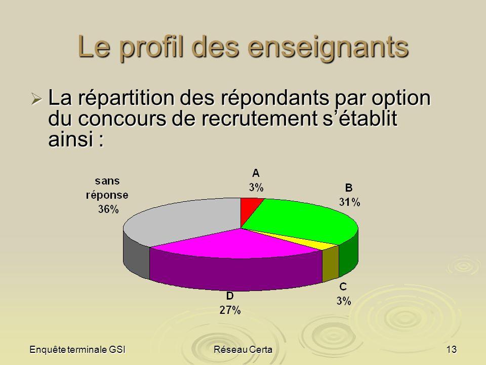 Enquête terminale GSIRéseau Certa13 Le profil des enseignants La répartition des répondants par option du concours de recrutement sétablit ainsi : La