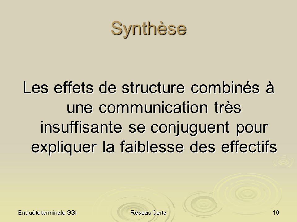 Enquête terminale GSIRéseau Certa16 Synthèse Les effets de structure combinés à une communication très insuffisante se conjuguent pour expliquer la fa