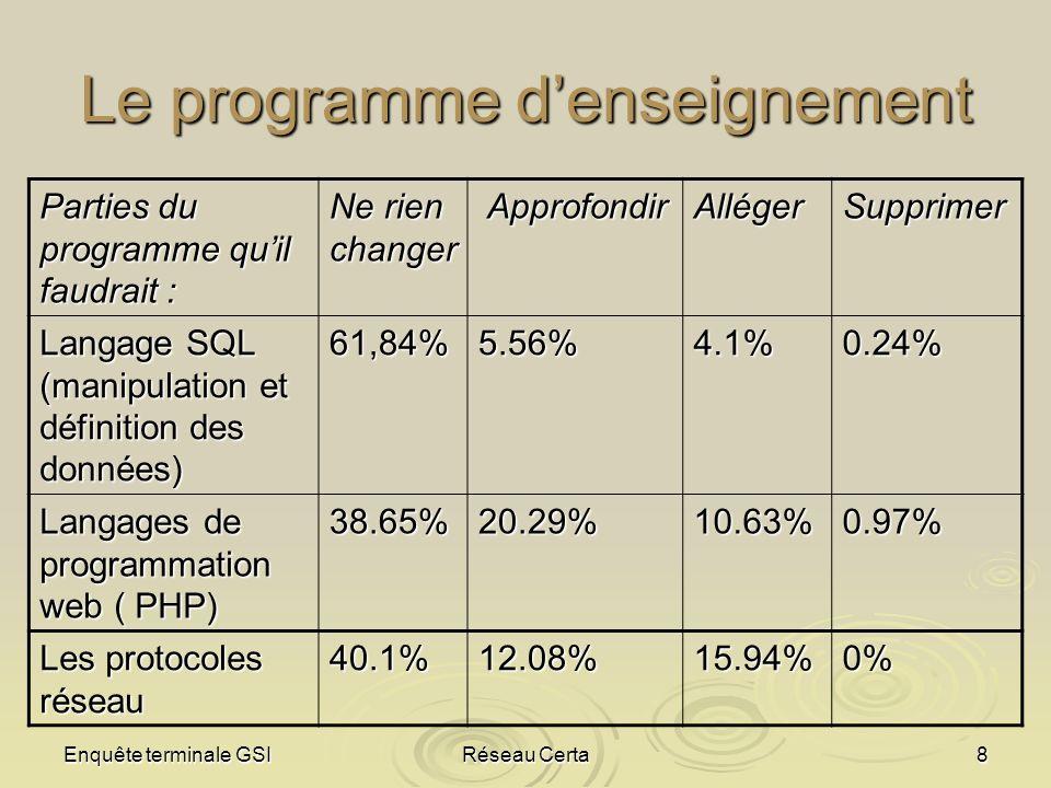 Enquête terminale GSIRéseau Certa8 Le programme denseignement Parties du programme quil faudrait : Ne rien changer Approfondir ApprofondirAllégerSuppr