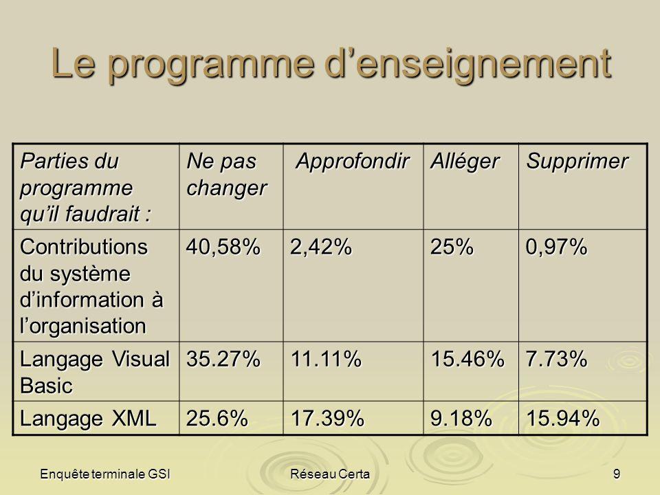 Enquête terminale GSIRéseau Certa9 Le programme denseignement Parties du programme quil faudrait : Ne pas changer Approfondir ApprofondirAllégerSuppri