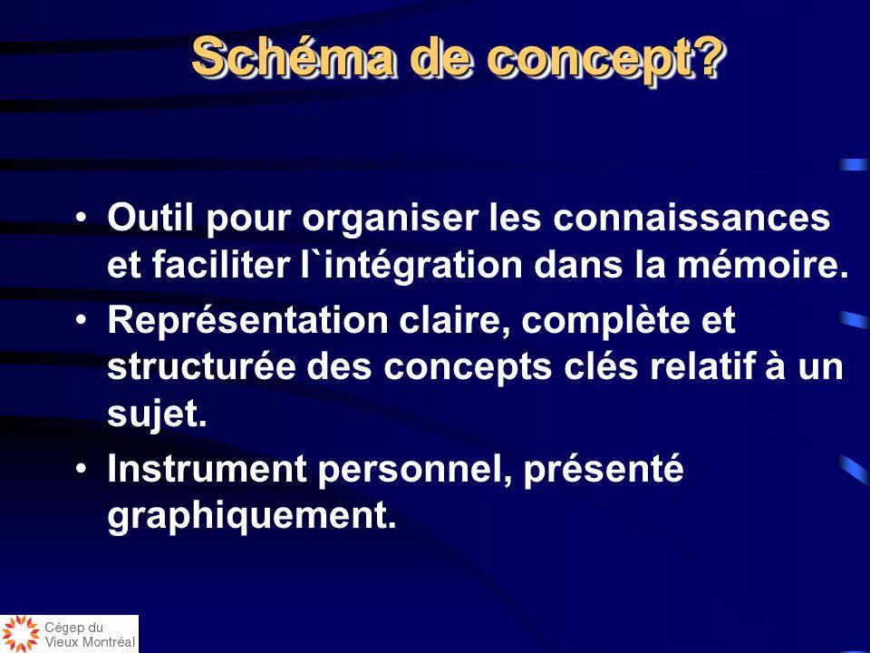 Résumé de notes Lecture Mots clés Idées principales Production du schéma de conceptsTravailpersonnelTravailpersonnel Lecture Résumé de notes Idées pri