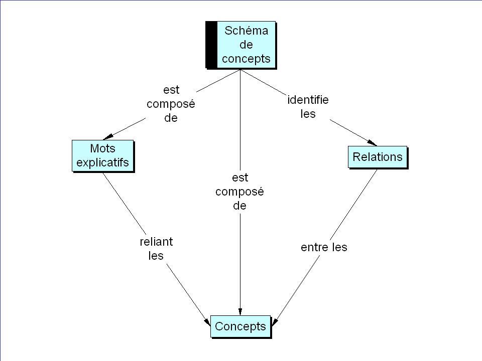 liens verticaux hiéarchiquement reliés principe Nicole Roger Soins infirmiers hiver 2002 les relations mots clés ou éléments