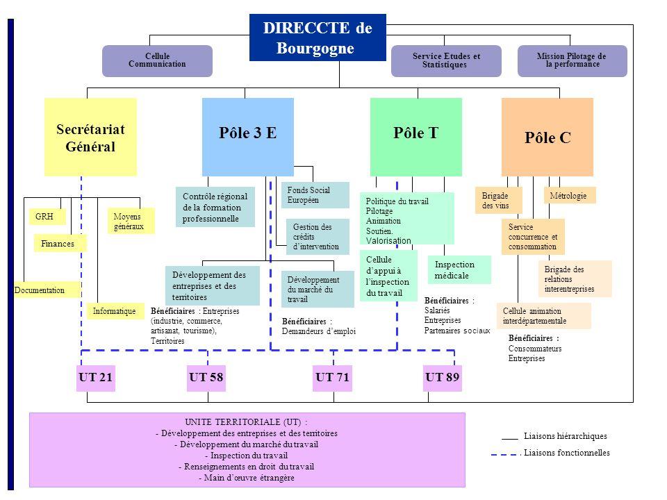 Bénéficiaires : Salariés Entreprises Partenaires sociaux DIRECCTE de Bourgogne Pôle T UT 21UT 58UT 71UT 89 Pôle C Pôle 3 E Secrétariat Général Service