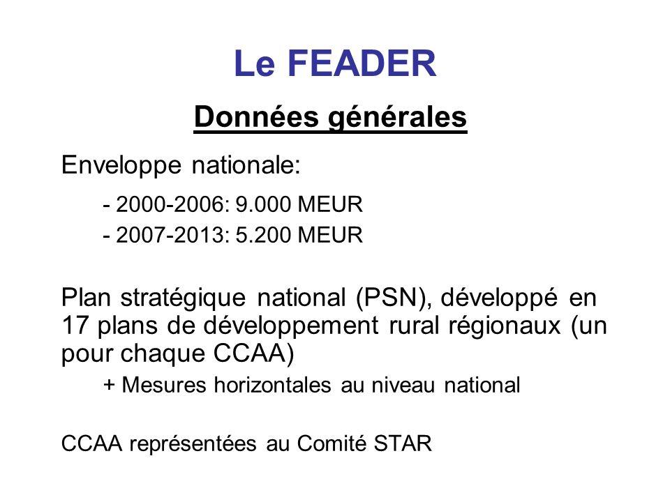 Le FEADER Données générales Enveloppe nationale: - 2000-2006: 9.000 MEUR - 2007-2013: 5.200 MEUR Plan stratégique national (PSN), développé en 17 plan