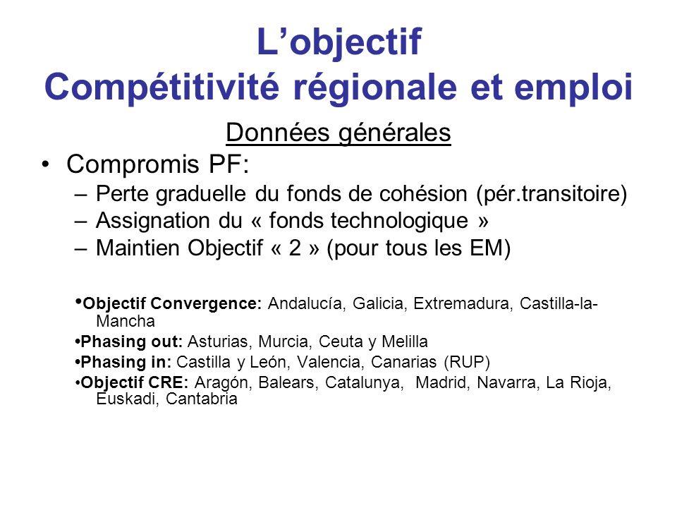 Lobjectif Compétitivité régionale et emploi Données générales Compromis PF: –Perte graduelle du fonds de cohésion (pér.transitoire) –Assignation du «