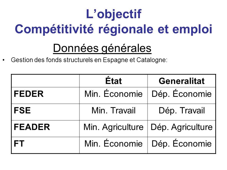 Lobjectif Compétitivité régionale et emploi Données générales Estimation enveloppe nationale -Objectif CRE: 2.926 MEUR (-47,6%) -Phasing in: 4183 MEUR (-60.1 %) État davancement des CRSN -Négociation État/Commission en cours -Proposition CCAA (septembre 2005)
