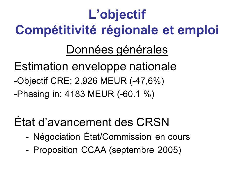Lobjectif Compétitivité régionale et emploi Données générales Estimation enveloppe nationale -Objectif CRE: 2.926 MEUR (-47,6%) -Phasing in: 4183 MEUR
