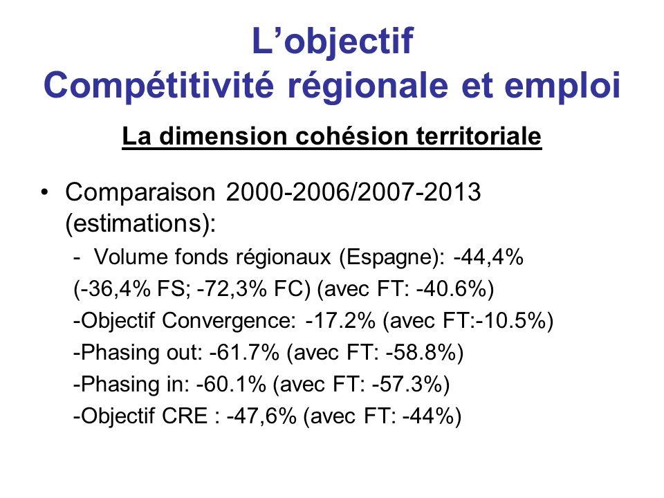 Lobjectif Compétitivité régionale et emploi Les critères territoriaux retenus FT: 10% CCAA Objectif CRE -FT ne compense pas régions les plus perdantes -FT rédistributif au lieu de dynamiseur