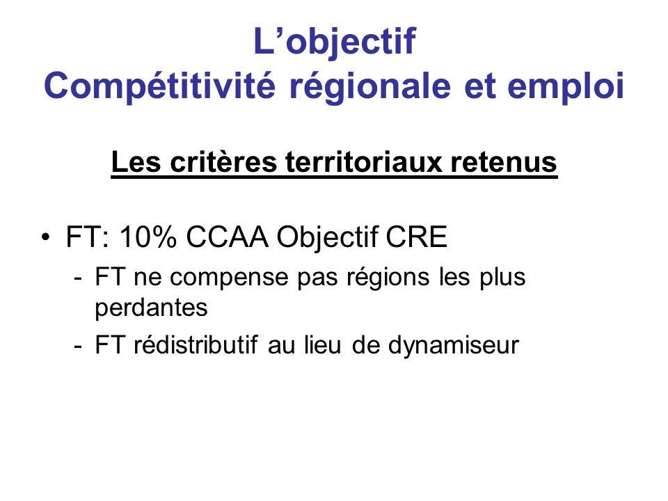 Lobjectif Compétitivité régionale et emploi Les critères territoriaux retenus FT: 10% CCAA Objectif CRE -FT ne compense pas régions les plus perdantes