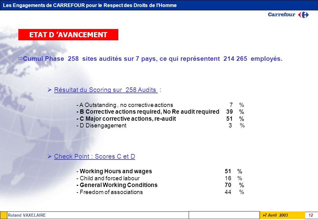 Les Engagements de CARREFOUR pour le Respect des Droits de lHomme Roland VAXELAIRE 12 7 Avril 2003 ETAT D AVANCEMENT Cumul Phase 258 sites audités sur
