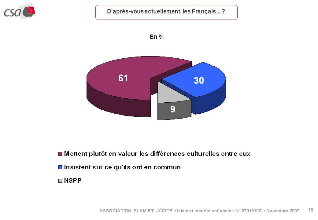 10 ASSOCIATION ISLAM ET LAÏCITE Islam et identité nationale N° 0701510C Novembre 2007 D'après-vous actuellement, les Français... ? En %