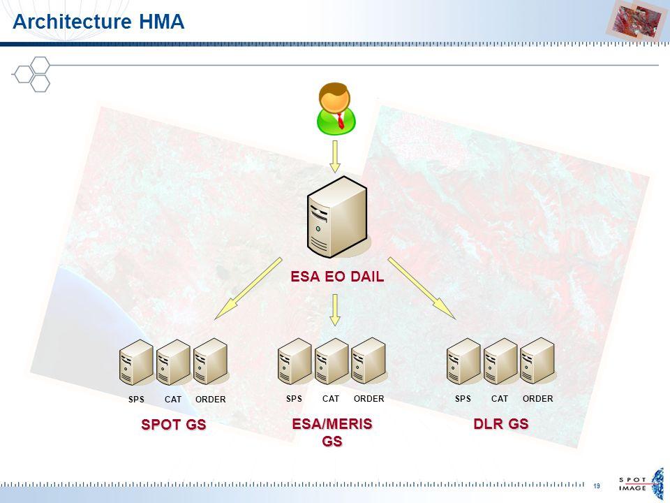 19 Architecture HMA ESA EO DAIL SPSCATORDER SPOT GS SPSCATORDER ESA/MERIS GS SPSCATORDER DLR GS