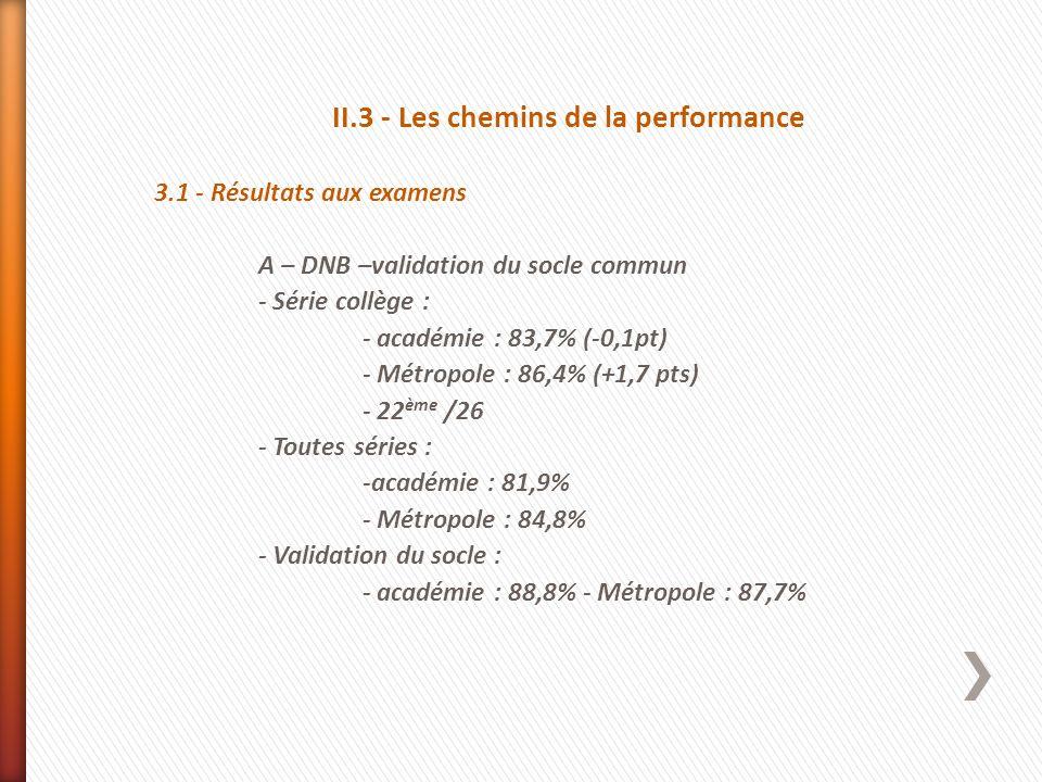 II.3 - Les chemins de la performance 3.1 - Résultats aux examens A – DNB –validation du socle commun - Série collège : - académie : 83,7% (-0,1pt) - M