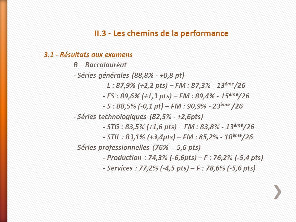 II.3 - Les chemins de la performance 3.1 - Résultats aux examens B – Baccalauréat - Séries générales (88,8% - +0,8 pt) - L : 87,9% (+2,2 pts) – FM : 8