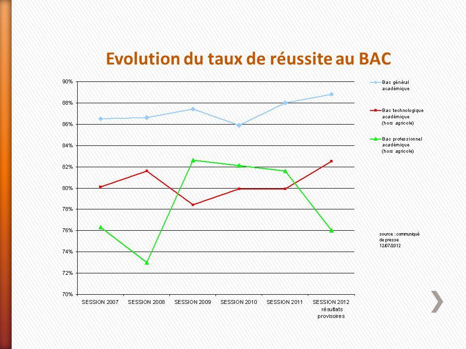 Evolution du taux de réussite au BAC