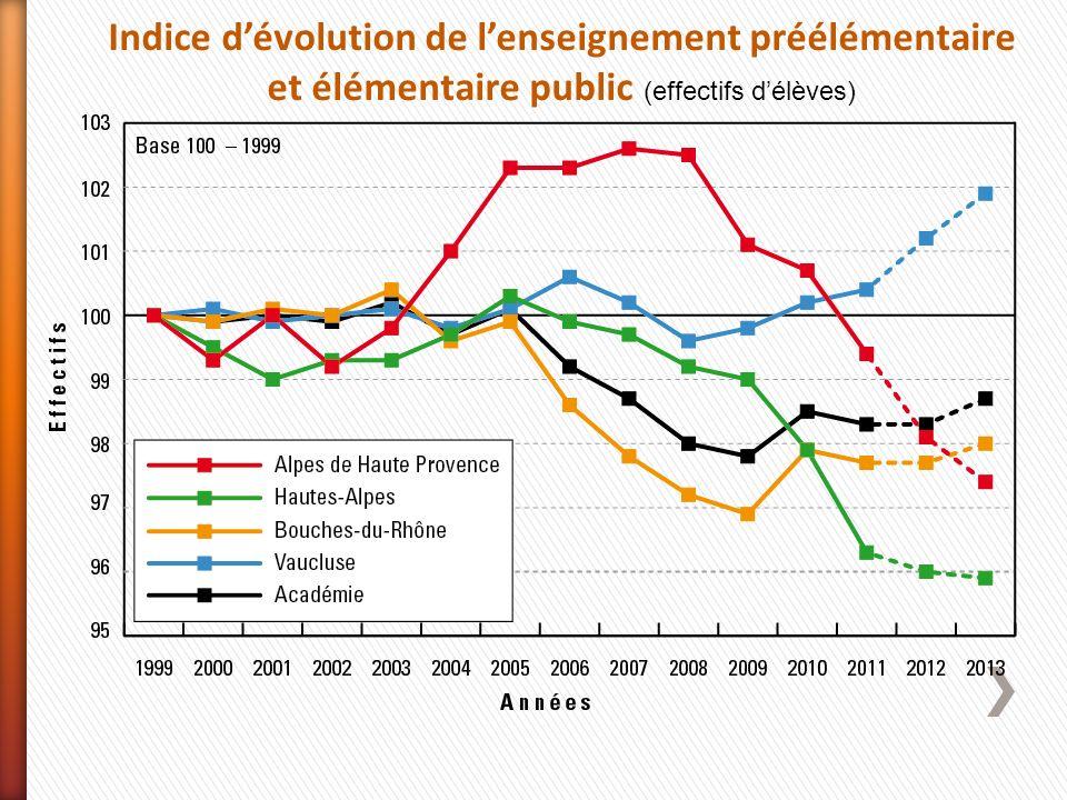 Indice dévolution de lenseignement préélémentaire et élémentaire public (effectifs délèves)