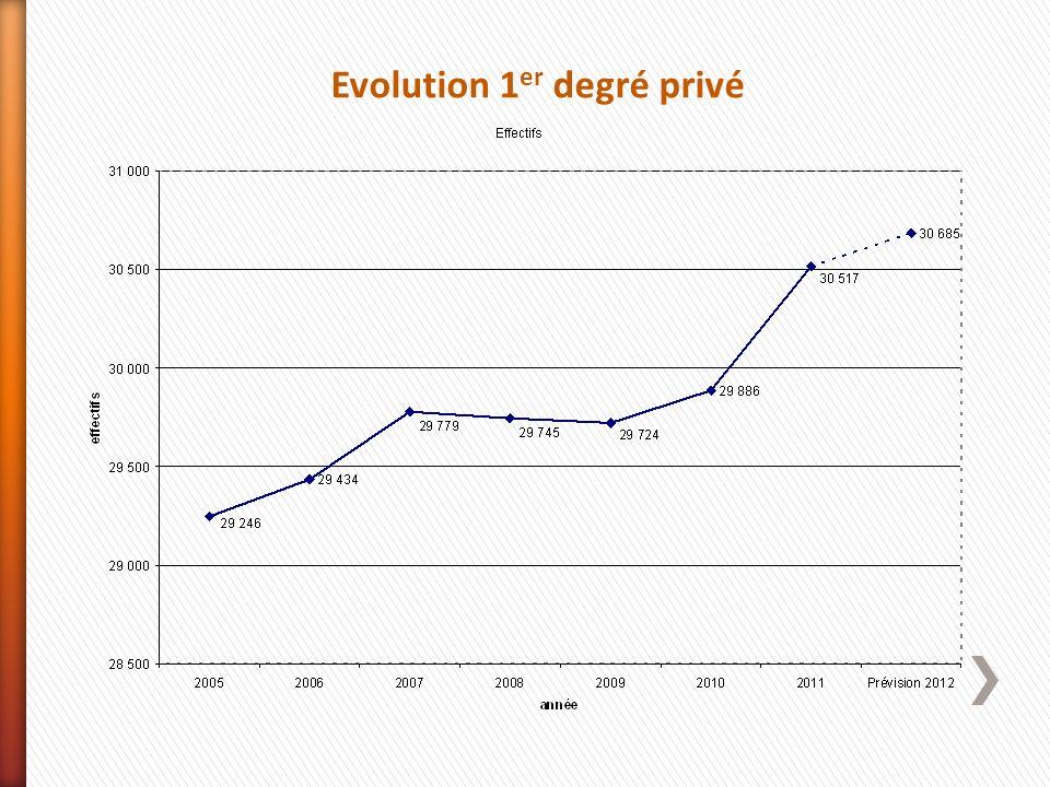 Evolution 1 er degré privé