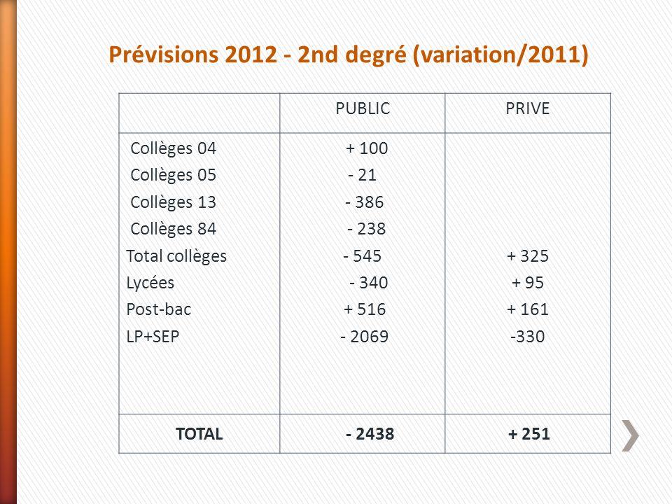 PUBLICPRIVE Collèges 04 Collèges 05 Collèges 13 Collèges 84 Total collèges Lycées Post-bac LP+SEP + 100 - 21 - 386 - 238 - 545 - 340 + 516 - 2069 + 32