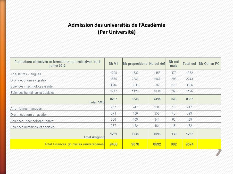 Formations sélectives et formations non-sélectives au 4 juillet 2012 Nb V1Nb propositionsNb oui déf Nb oui mais Total ouiNb Oui en PC Arts- lettres -