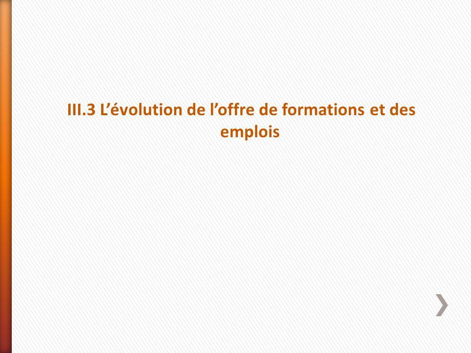 III.3 Lévolution de loffre de formations et des emplois