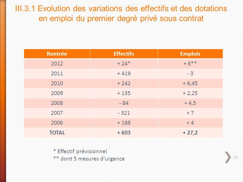 34 III.3.1 Evolution des variations des effectifs et des dotations en emploi du premier degré privé sous contrat RentréeEffectifsEmplois 2012+ 24*+ 6*