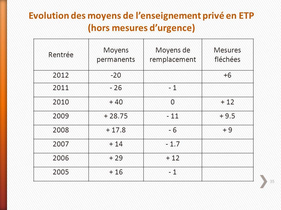35 Rentrée Moyens permanents Moyens de remplacement Mesures fléchées 2012-20+6 2011- 26- 1 2010+ 400+ 12 2009+ 28.75- 11+ 9.5 2008+ 17.8- 6+ 9 2007+ 1