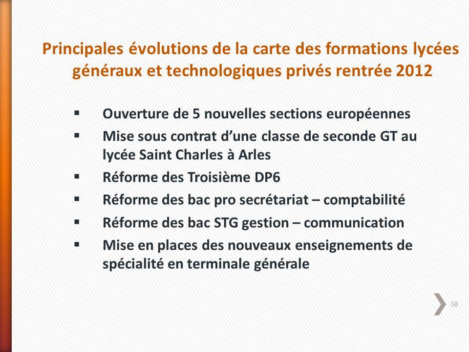38 Principales évolutions de la carte des formations lycées généraux et technologiques privés rentrée 2012 Ouverture de 5 nouvelles sections européenn