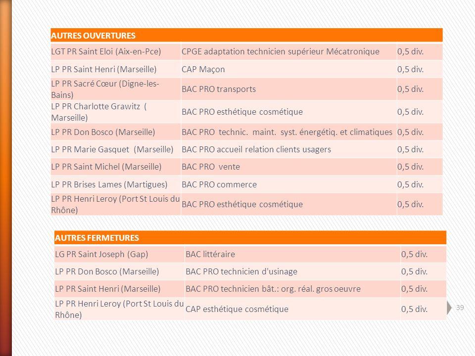 39 AUTRES OUVERTURES LGT PR Saint Eloi (Aix-en-Pce)CPGE adaptation technicien supérieur Mécatronique0,5 div. LP PR Saint Henri (Marseille)CAP Maçon0,5