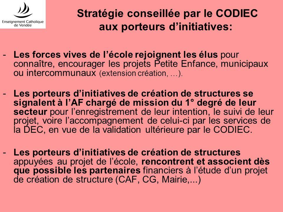 Stratégie conseillée par le CODIEC aux porteurs dinitiatives: -Les forces vives de lécole rejoignent les élus pour connaître, encourager les projets P