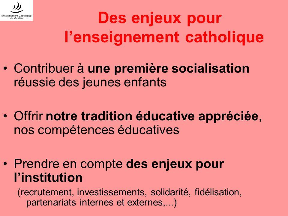 Des enjeux pour lenseignement catholique Contribuer à une première socialisation réussie des jeunes enfants Offrir notre tradition éducative appréciée