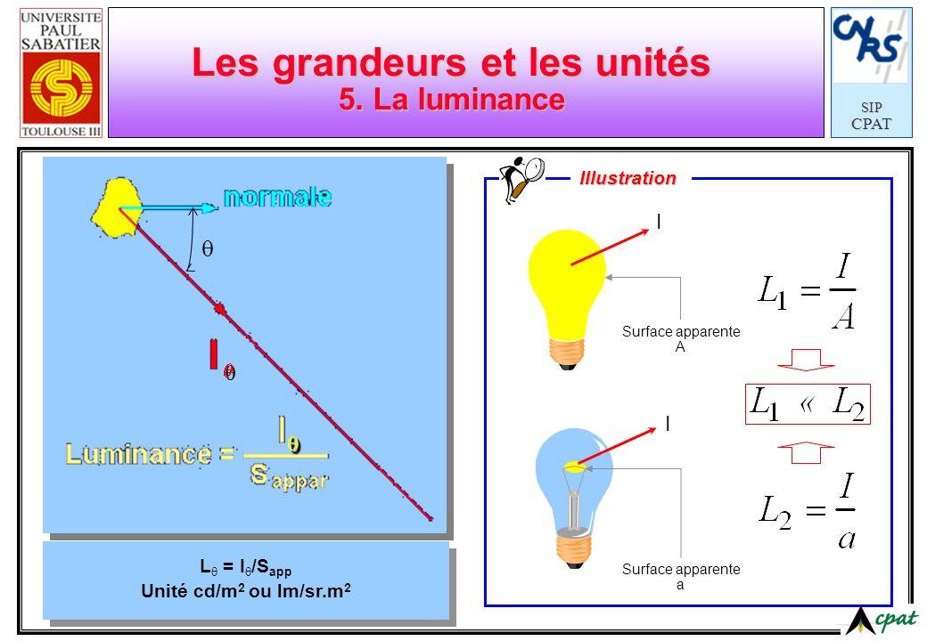 SIPCPAT Les grandeurs et les unités 5. La luminance L = I /S app Unité cd/m 2 ou lm/sr.m 2 I I Surface apparente A Surface apparente a Illustration