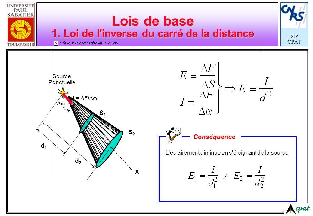 SIPCPAT Lois de base 1. Loi de l'inverse du carré de la distance Source Ponctuelle X d1d1 d2d2 I = F/ S1S1 S2S2 L'éclairement diminue en s'éloignant d
