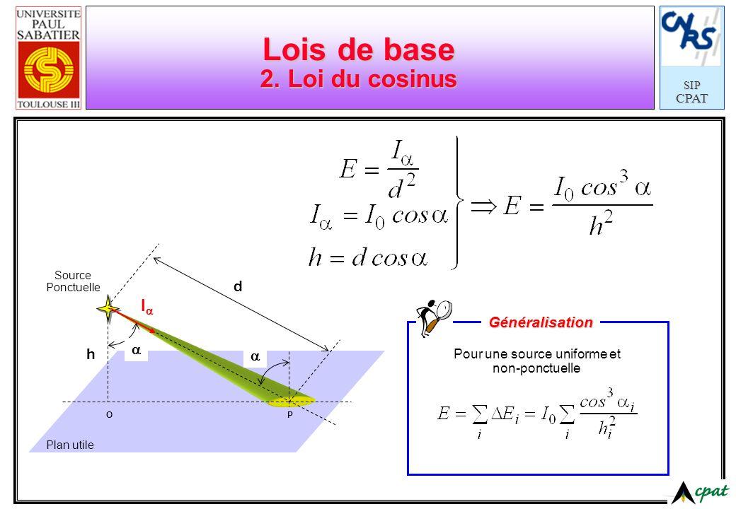 SIPCPAT Lois de base 2. Loi du cosinus OP h d Source Ponctuelle Plan utile I Pour une source uniforme et non-ponctuelle Généralisation