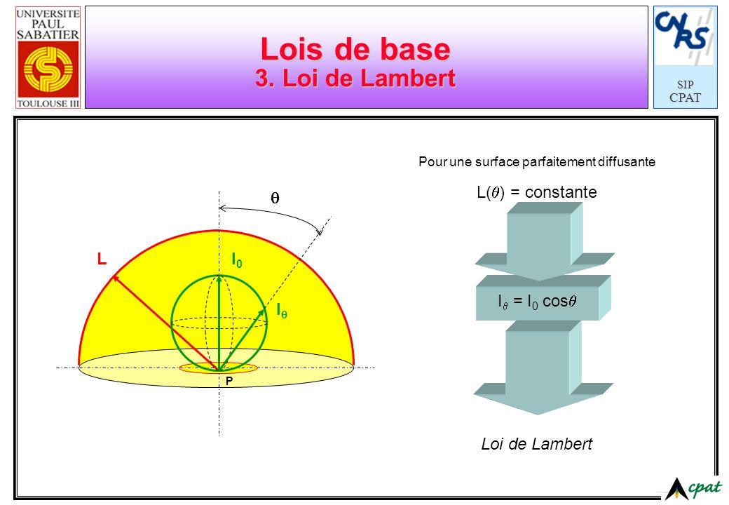 SIPCPAT Lois de base 3. Loi de Lambert LI0I0 I P Pour une surface parfaitement diffusante L( ) = constante I = I 0 cos Loi de Lambert